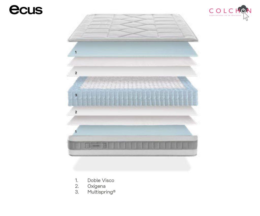 Colchón SENDAI de Ecus