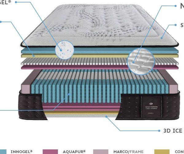 Interior Detalle Colchón Multisense de Gomarco