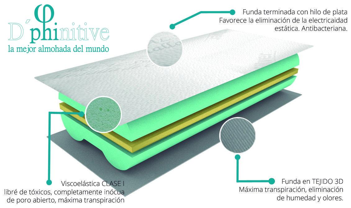 D phinitive la mejor almohada del mundo colchon madrid for La mejor almohada del mercado