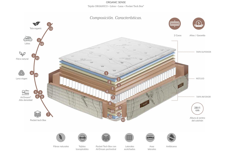 Características técnicas Colchón Organic Sense de Dupen