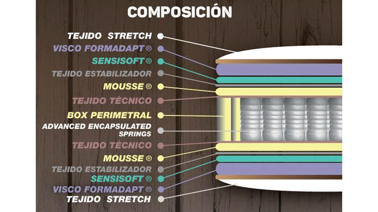 características colchón brise marpe
